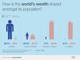 wealth-gap-world